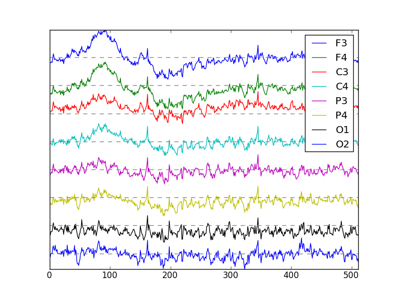 Dealing with Artifacts — Getting Started with EEG Data
