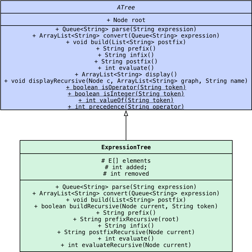 Solved: Expression Trees JAVA DO NOT CHANGE ANY CODE ONLY