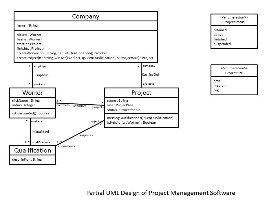 project management in class assignment Projects are generally established to carry out these changes and someone is always responsible for each project's successful completion[11] every project is unique in terms of the problems that arise, the priorities and resources assigned it , the environment in which it operates, and the project manager's attitude and style.
